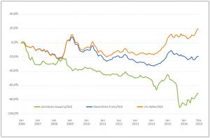 Figuren visar hur den svenska växelkursen mot tre valutor som används i biståndet har förändrats över tid. Exempelvis kommer en treårig biståndsinsats av samma storlek i kronor räknat ha ett helt annat värde i zambiska kwacha beroende på om den inleds i januari 2012 eller januari 2013.