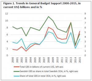 Budgetstöd har minskat hos Sverige och andra givarländer under de senaste åren. Figur från EBA 2018:06, s.25.